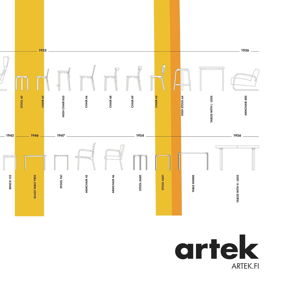 Poster Stool 60 Von Artek
