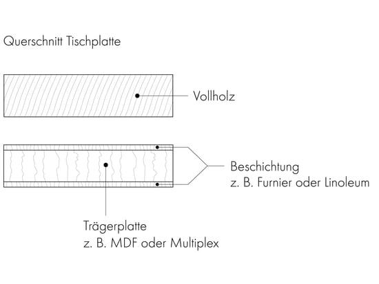 Esstische Grafik 4 - Querschnitt Tischplatte