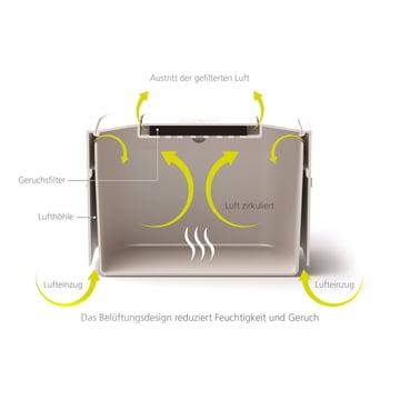 Der Joseph Joseph - Stack 4 Bio-Mülleimer mit Geruchsfilter