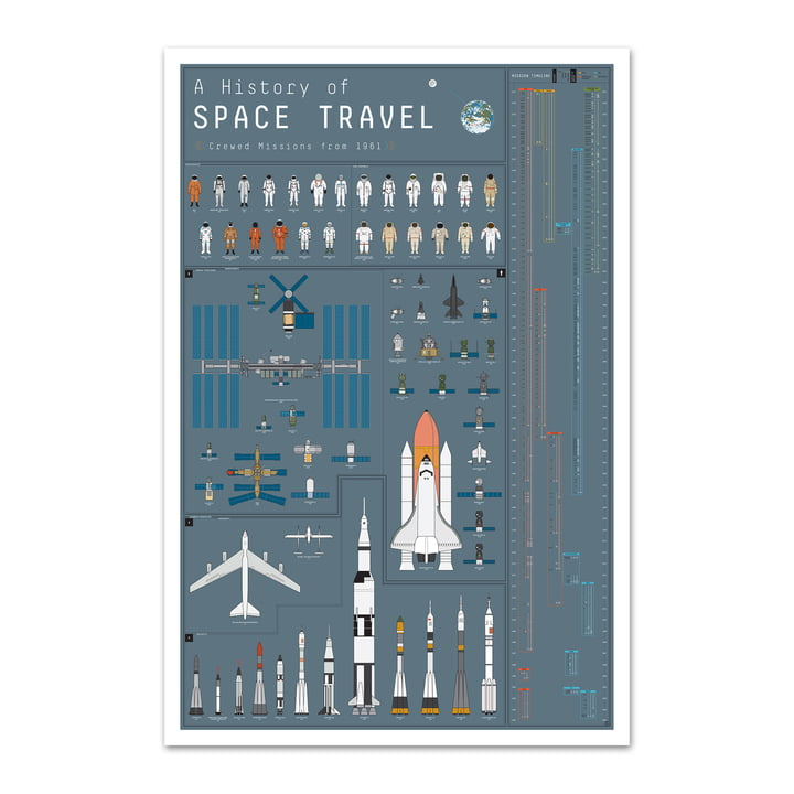 A History of Space Travel von Pop Chart Lab
