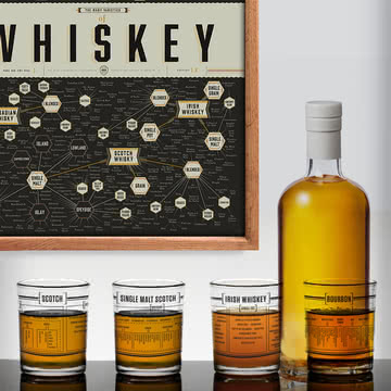 Pop Chart Lab - The Many Varieties of Whiskey