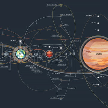 The Chart of Cosmic Exploration von Pop Chart Lab