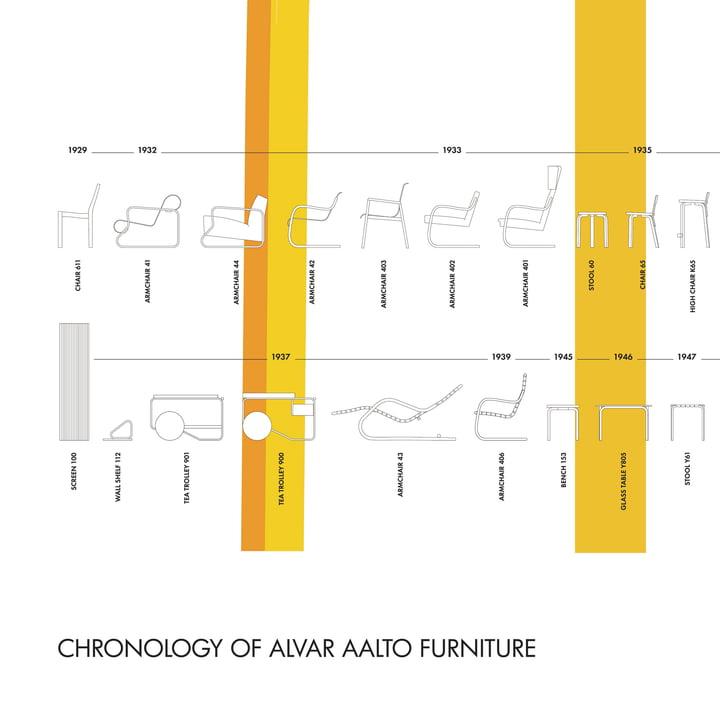Artek - Poster Stool 60