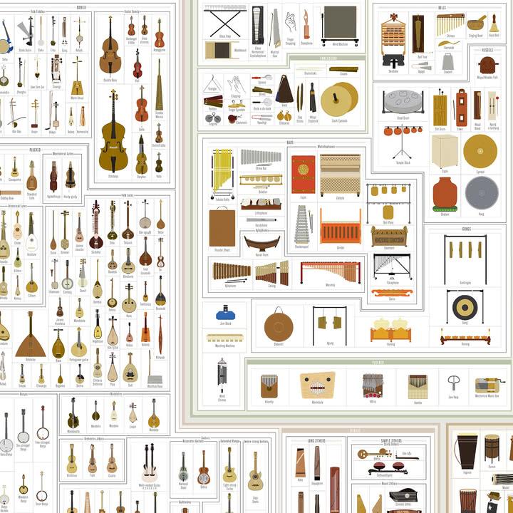 A Visual Compendium of Musical Instruments von Pop Chart Lab