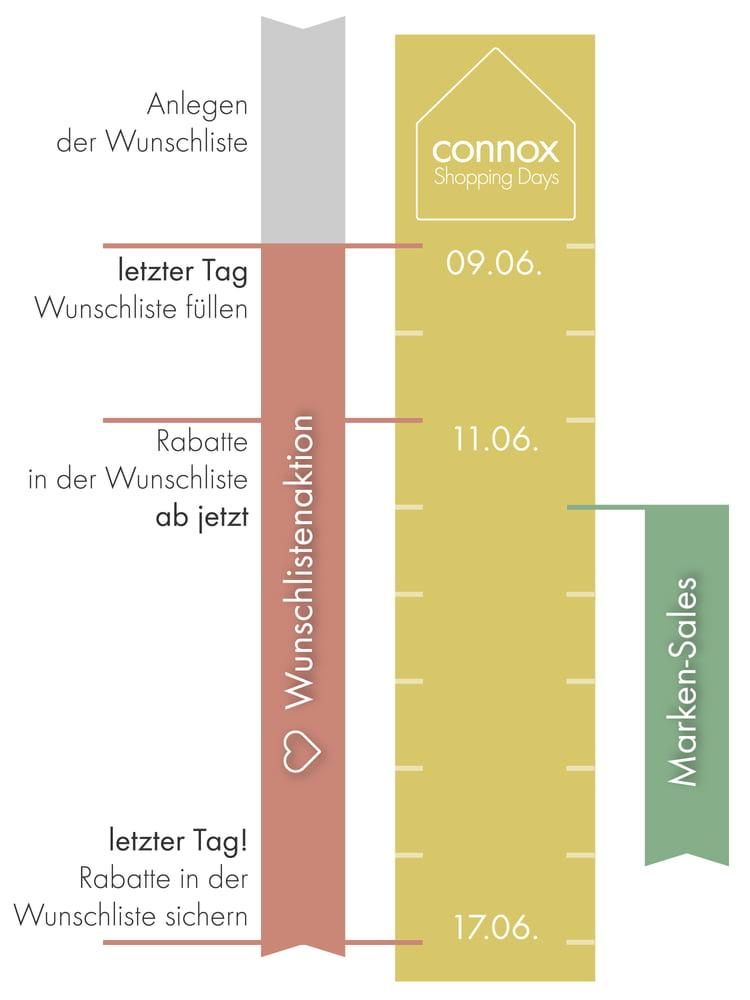 Infografik Connox Shopping Days